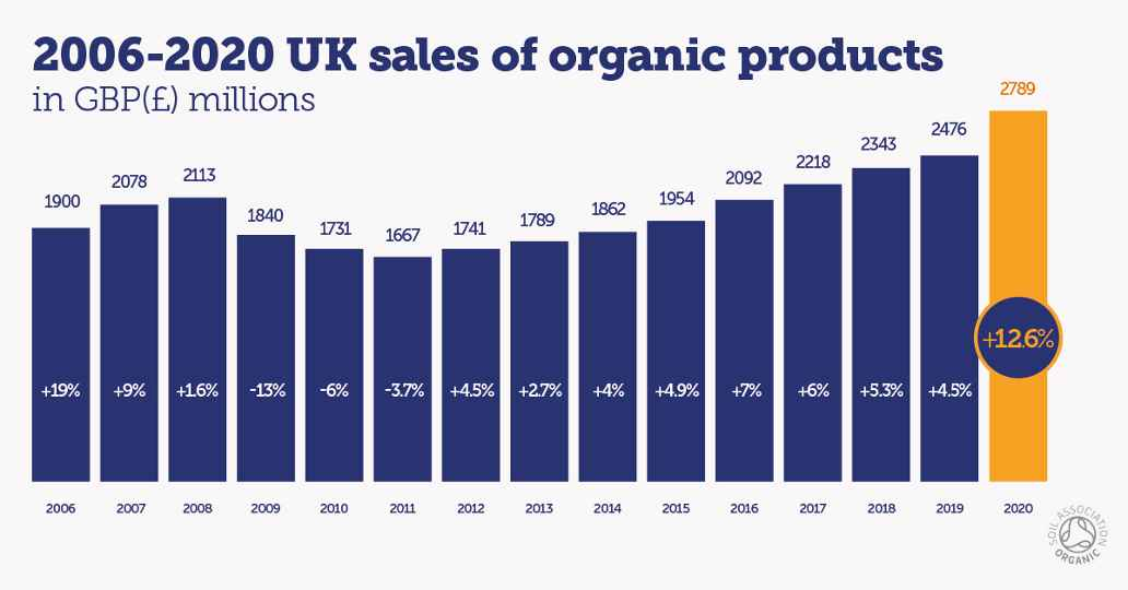A graph showing the total sales of organic products from 2006 to 2020